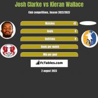 Josh Clarke vs Kieran Wallace h2h player stats