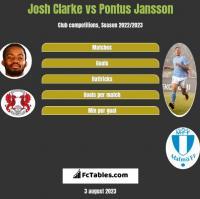 Josh Clarke vs Pontus Jansson h2h player stats