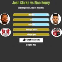 Josh Clarke vs Rico Henry h2h player stats