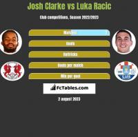 Josh Clarke vs Luka Racic h2h player stats