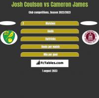 Josh Coulson vs Cameron James h2h player stats
