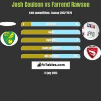 Josh Coulson vs Farrend Rawson h2h player stats
