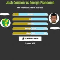 Josh Coulson vs George Francomb h2h player stats