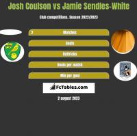 Josh Coulson vs Jamie Sendles-White h2h player stats