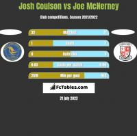Josh Coulson vs Joe McNerney h2h player stats