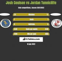 Josh Coulson vs Jordan Tunnicliffe h2h player stats