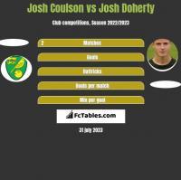 Josh Coulson vs Josh Doherty h2h player stats