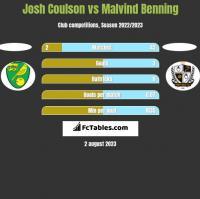 Josh Coulson vs Malvind Benning h2h player stats