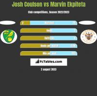 Josh Coulson vs Marvin Ekpiteta h2h player stats