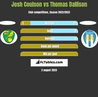 Josh Coulson vs Thomas Dallison h2h player stats