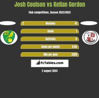 Josh Coulson vs Kellan Gordon h2h player stats