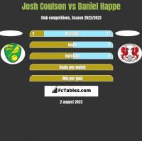 Josh Coulson vs Daniel Happe h2h player stats