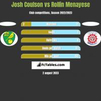 Josh Coulson vs Rollin Menayese h2h player stats