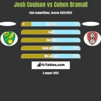 Josh Coulson vs Cohen Bramall h2h player stats