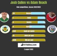 Josh Cullen vs Adam Reach h2h player stats