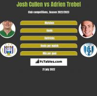 Josh Cullen vs Adrien Trebel h2h player stats