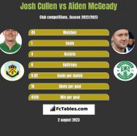 Josh Cullen vs Aiden McGeady h2h player stats