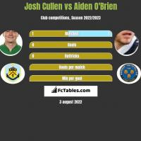 Josh Cullen vs Aiden O'Brien h2h player stats