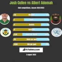 Josh Cullen vs Albert Adomah h2h player stats