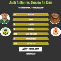 Josh Cullen vs Alessio Da Cruz h2h player stats