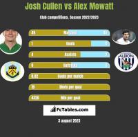 Josh Cullen vs Alex Mowatt h2h player stats