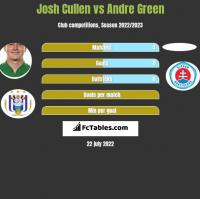 Josh Cullen vs Andre Green h2h player stats