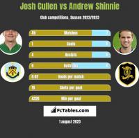 Josh Cullen vs Andrew Shinnie h2h player stats