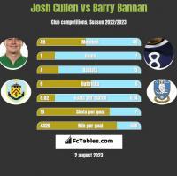 Josh Cullen vs Barry Bannan h2h player stats