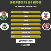 Josh Cullen vs Ben Watson h2h player stats