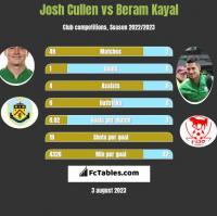 Josh Cullen vs Beram Kayal h2h player stats