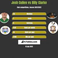 Josh Cullen vs Billy Clarke h2h player stats