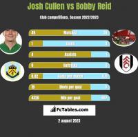Josh Cullen vs Bobby Reid h2h player stats