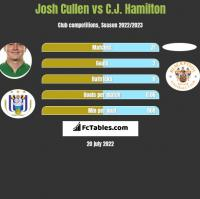 Josh Cullen vs C.J. Hamilton h2h player stats