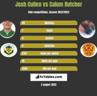 Josh Cullen vs Calum Butcher h2h player stats