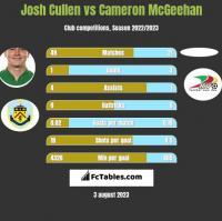 Josh Cullen vs Cameron McGeehan h2h player stats