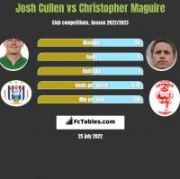 Josh Cullen vs Christopher Maguire h2h player stats