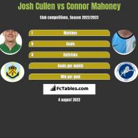 Josh Cullen vs Connor Mahoney h2h player stats