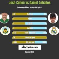 Josh Cullen vs Daniel Ceballos h2h player stats
