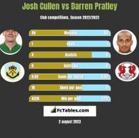 Josh Cullen vs Darren Pratley h2h player stats
