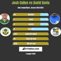 Josh Cullen vs David Davis h2h player stats
