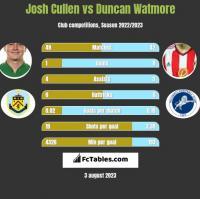Josh Cullen vs Duncan Watmore h2h player stats