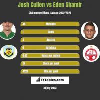 Josh Cullen vs Eden Shamir h2h player stats