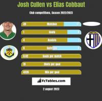 Josh Cullen vs Elias Cobbaut h2h player stats