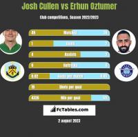 Josh Cullen vs Erhun Oztumer h2h player stats