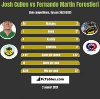 Josh Cullen vs Fernando Martin Forestieri h2h player stats