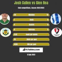 Josh Cullen vs Glen Rea h2h player stats