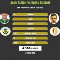 Josh Cullen vs Gojko Cimirot h2h player stats