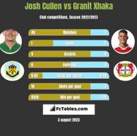Josh Cullen vs Granit Xhaka h2h player stats