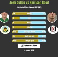 Josh Cullen vs Harrison Reed h2h player stats