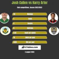 Josh Cullen vs Harry Arter h2h player stats